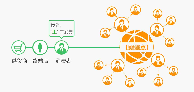 微信社交分销体系